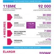 118 millions d'euros supplémentaires pour les bourses étudiantes